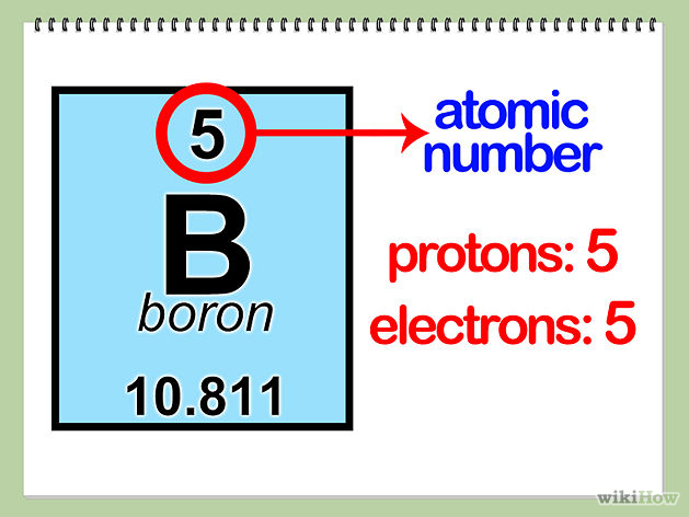 Atoms and molecules a kindergarten perspective taught by grace find the number of protons neutrons and urtaz Choice Image